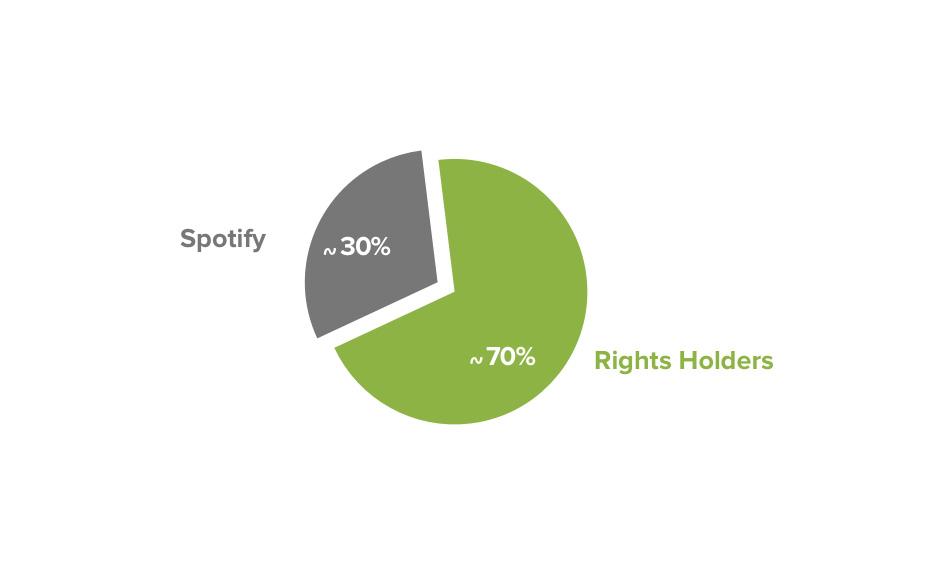 Das größere Stück vom Kuchen: Spotify zahlt laut eigenen Angaben rund 70 Prozent seiner Einnahmen an die Rechtinhaber aus.
