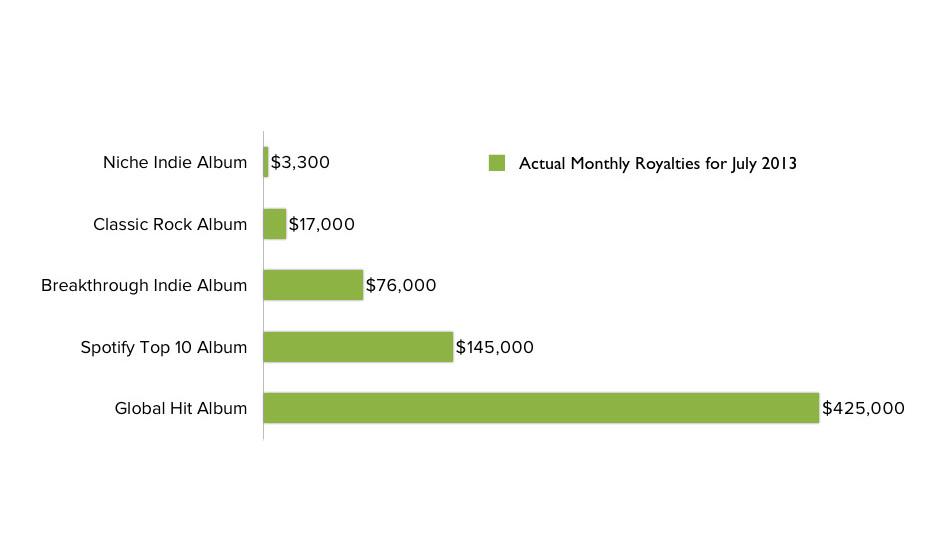 Beispiele für Auszahlungen vom Juli 2013: Es handelt sich um echte Alben, deren Namen durch Genrebezeichnung ersetzt wurden.
