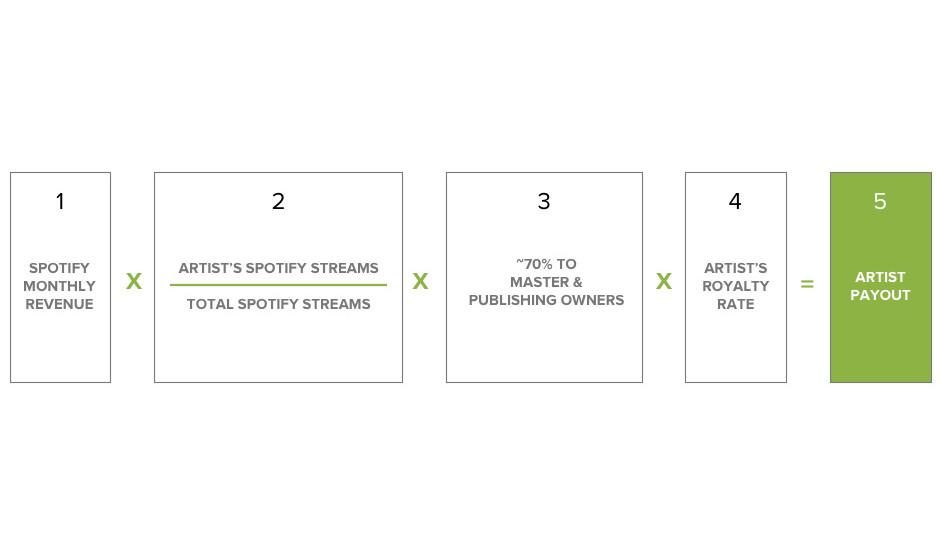Die Spotify-Formel: So errechnen sich die Beteiligungen der Künstler.
