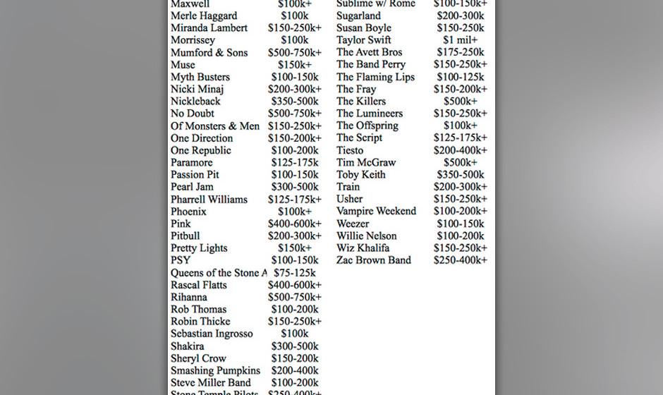 So viel müssen Booking-Agenturen für die jeweiligen Musiker zahlen.