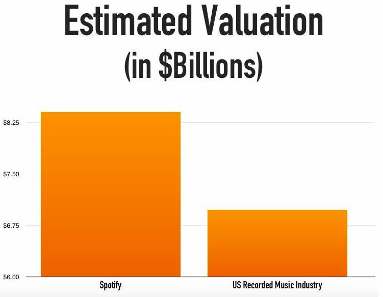 Spotify ist mehr wert als die Einnahmen der Musik-Industrie der USA