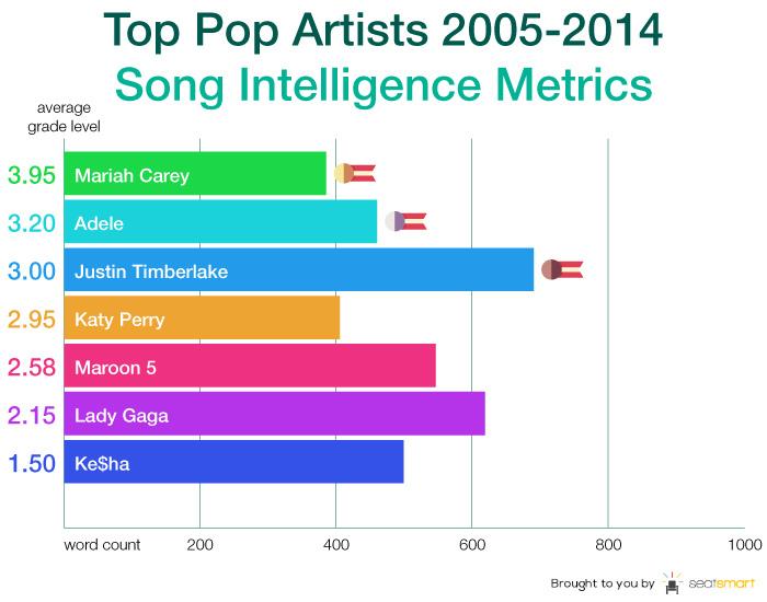 US-Studie: Songtexte erfolgreicher Pophits entsprechen dem Lesevermögen von Drittklässlern