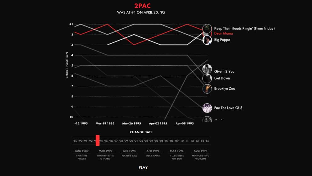 Der Kampf um die US-Chart-Spitze visualisiert.