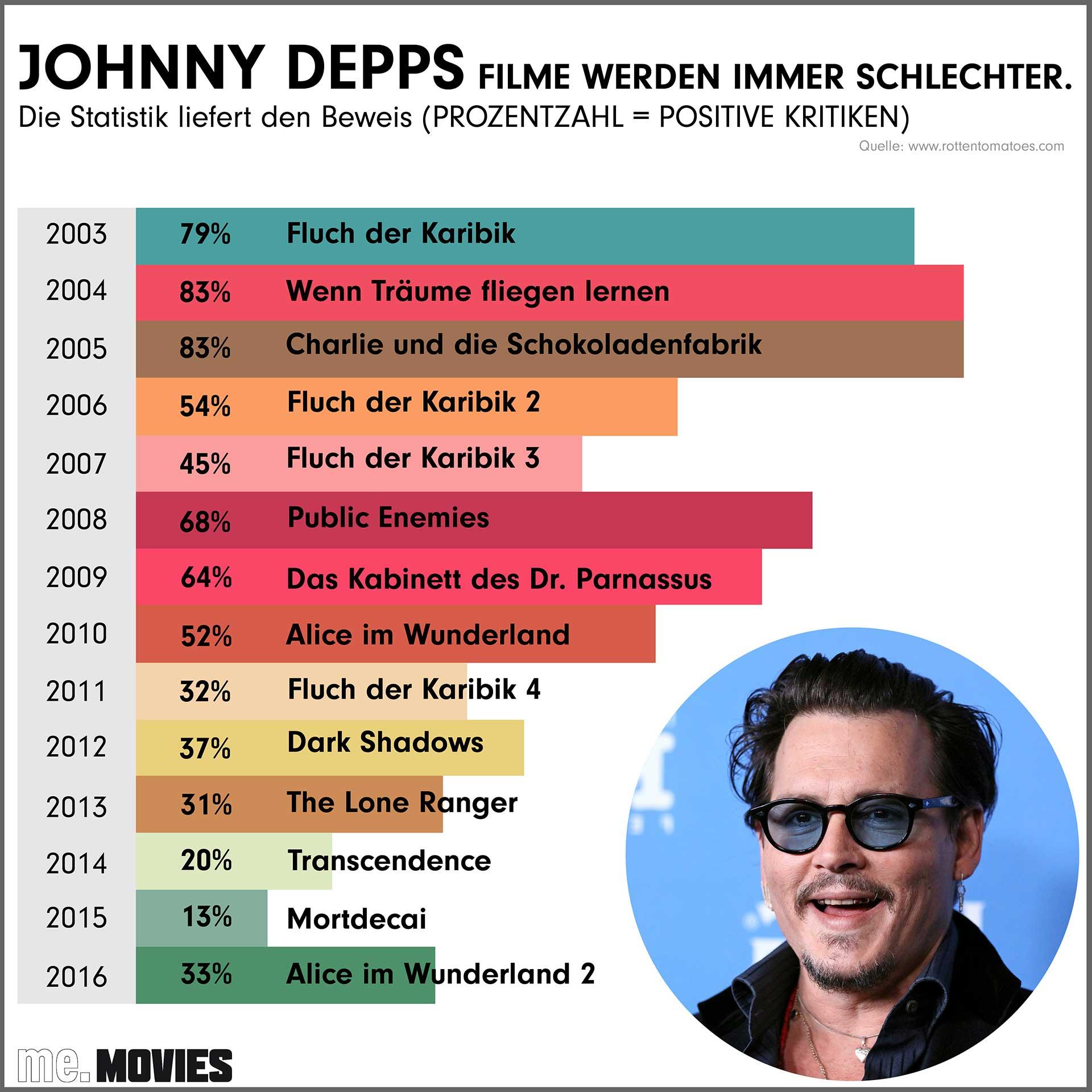 Der Beweis: Die Filme von Johnny Depp werden immer schlechter.