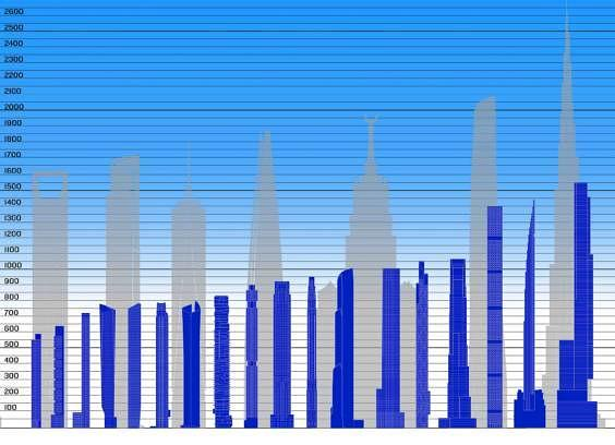 Hoch Und Schlank Die Neue Generation Von Wolkenkratzern