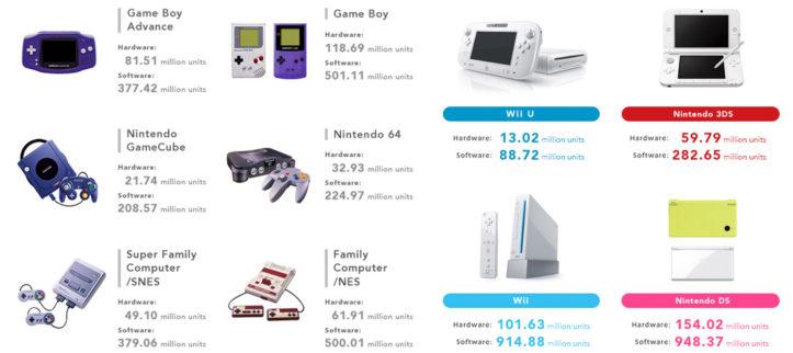 Die Verkaufszahlen Nintendos (Stand 30. Juni 2016)