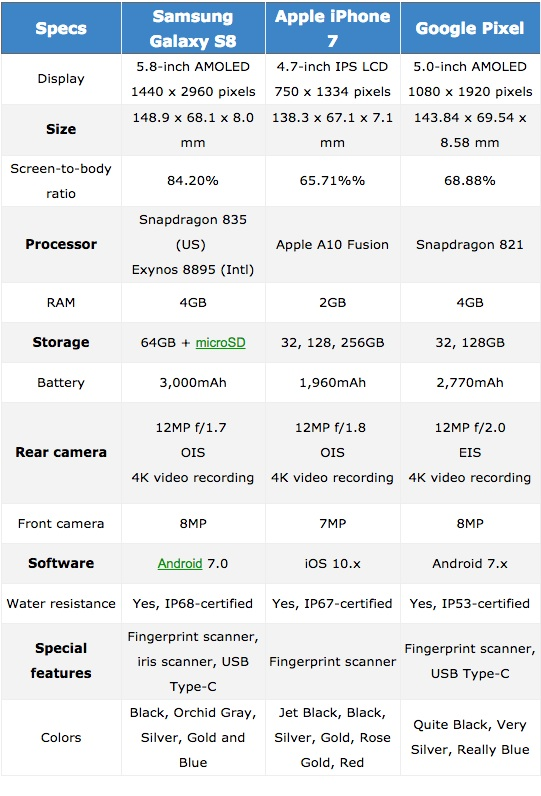 Die technischen Daten der drei Flaggschiffe stimmen in den meisten Bereichen überein. Lediglich bei der Display-Größe kann das Samsung-Telefon punkten.